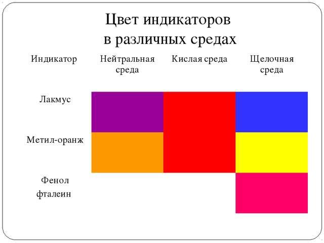 Цвет индикаторов в различных средах