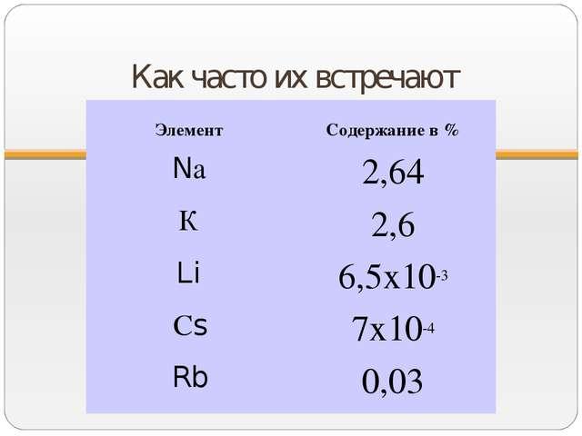 Как часто их встречают Элемент Содержание в % Nа2,64 К2,6 Li6,5х10-3 Сs7...