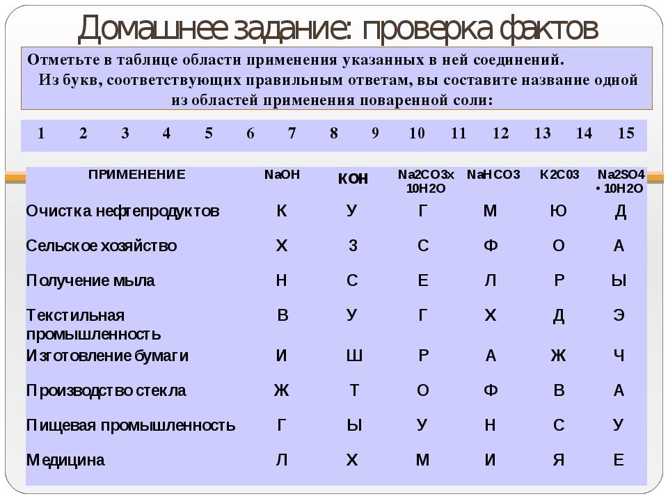 Домашнее задание: проверка фактов Отметьте в таблице области применения указа...