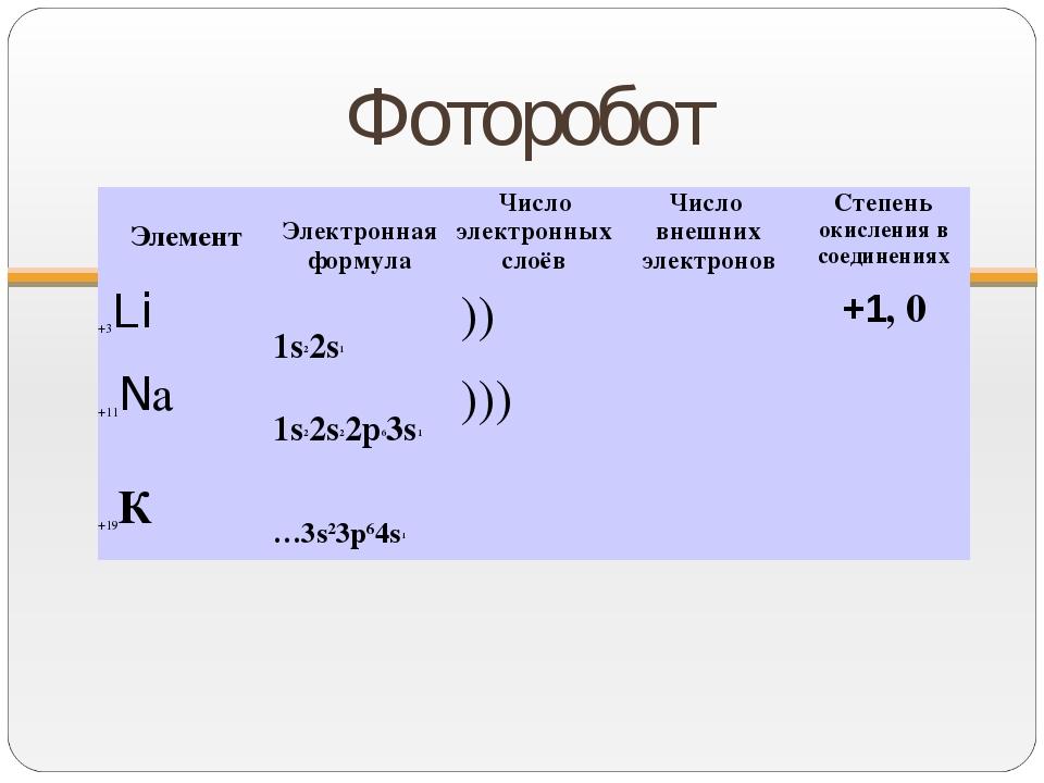Фоторобот Элемент Электронная формулаЧисло электронных слоёвЧисло внешних...
