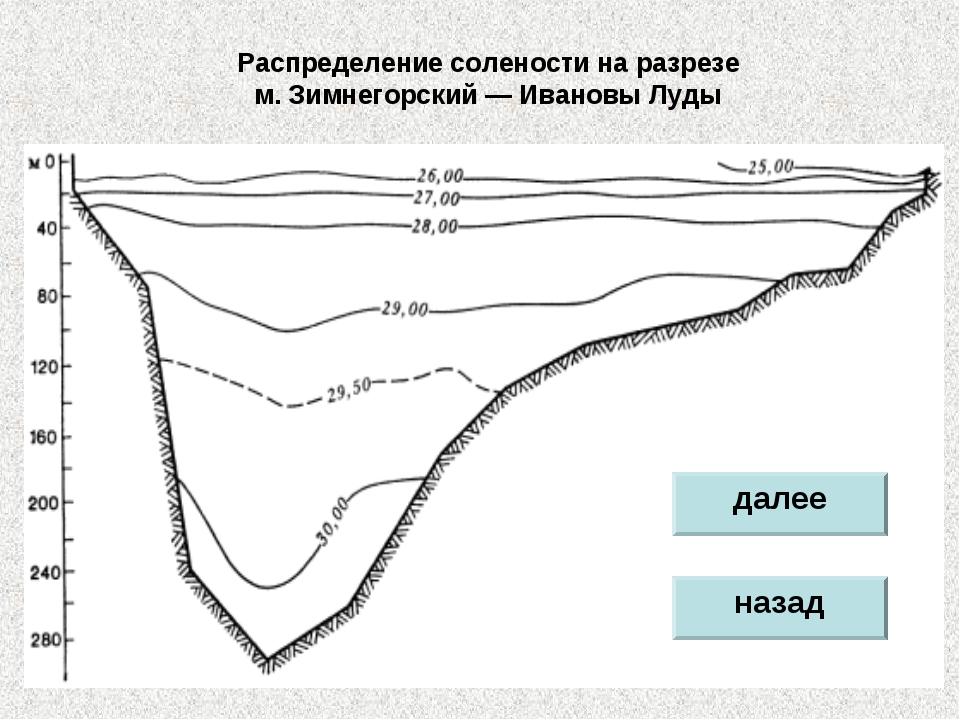 Распределение солености на разрезе м.Зимнегорский— Ивановы Луды далее назад