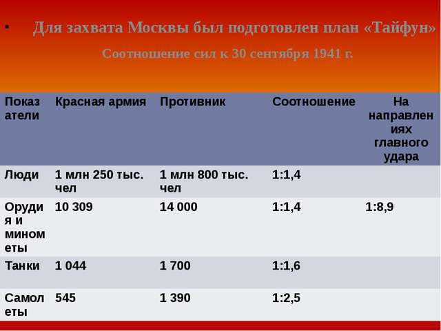 Для захвата Москвы был подготовлен план «Тайфун» Соотношение сил к 30 сентяб...