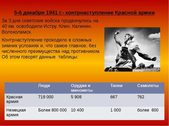 5-6 декабря 1941 г.- контрнаступление Красной армии За 3 дня советские войска...