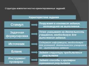 Структура компетентностно-ориентированных заданий: Характеристика задания Сти