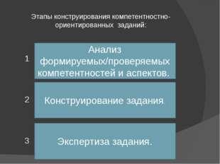 Этапы конструирования компетентностно-ориентированных заданий: 1 2 3 Анализ ф