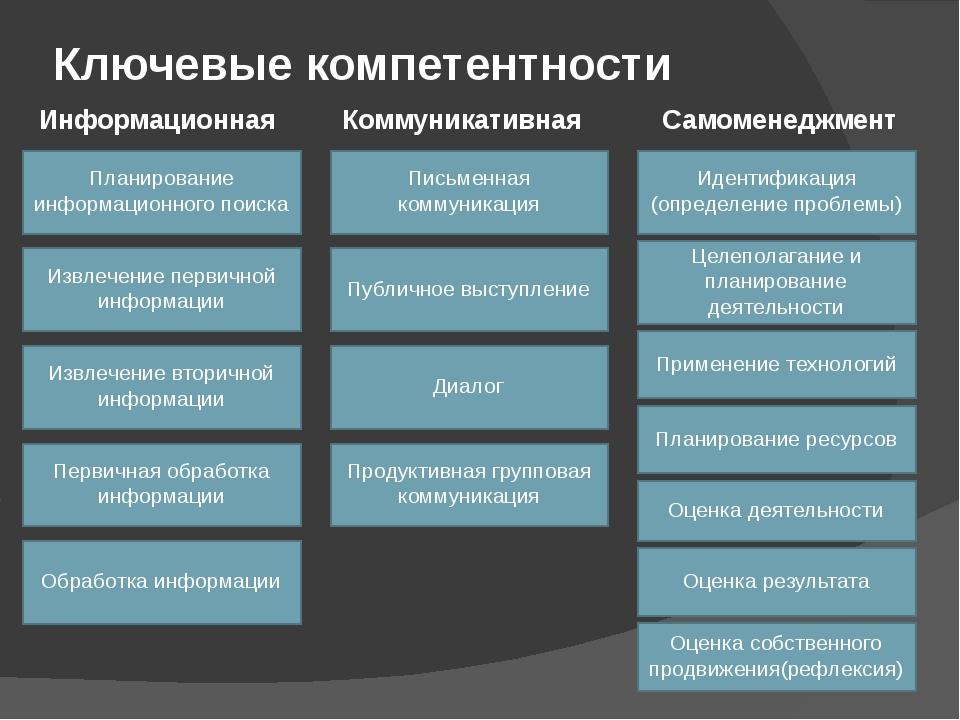 Ключевые компетентности Информационная Коммуникативная Самоменеджмент Извлече...