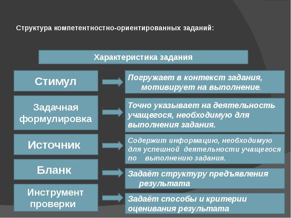 Структура компетентностно-ориентированных заданий: Характеристика задания Сти...