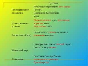 Пустыни  Географическое положениеНебольшая территория юго-западе России.