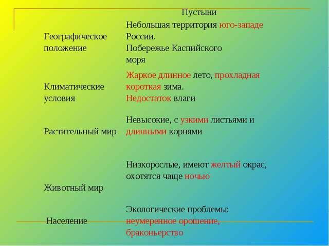 Пустыни  Географическое положениеНебольшая территория юго-западе России....