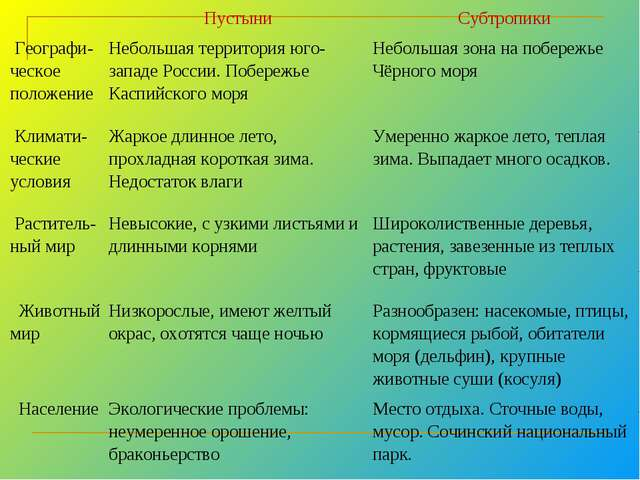 ПустыниСубтропики Географи-ческое положениеНебольшая территория юго-запа...