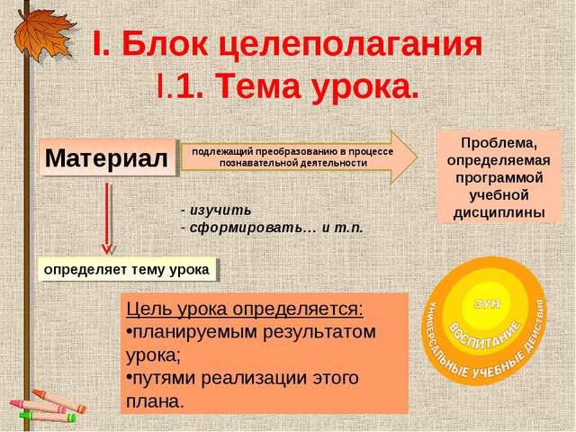 І. Блок целеполагания I.1. Тема урока. Материал подлежащий преобразованию в п...