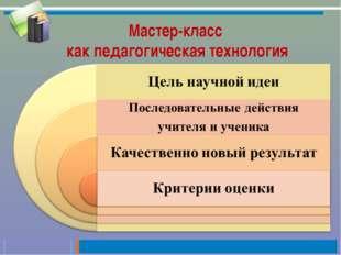 Мастер-класс как педагогическая технология