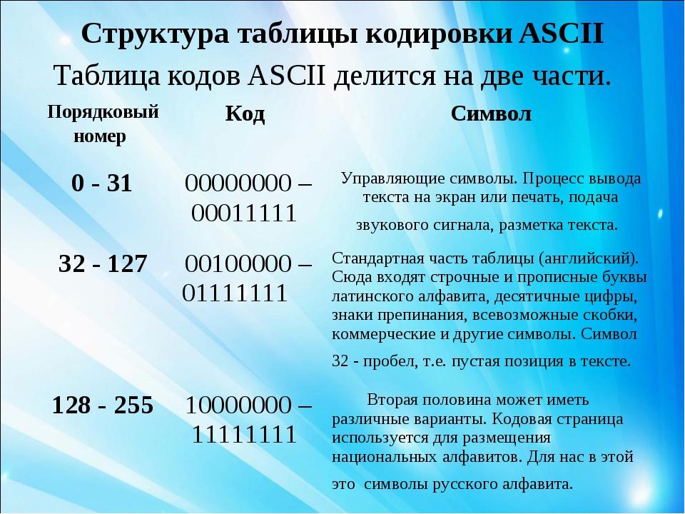 Структура таблицы кодировки ASCII Таблица кодов ASCII делится на две части. П...