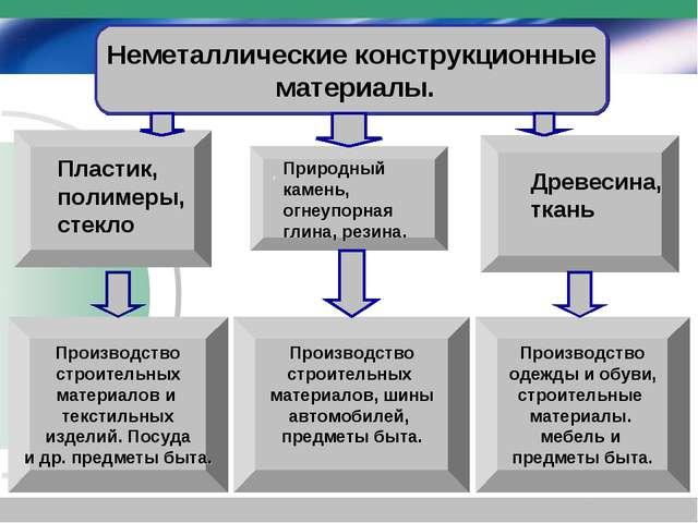 Неметаллические конструкционные материалы. Производство строительных материал...