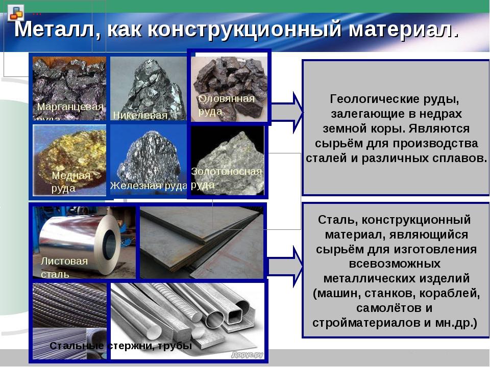 Металл, как конструкционный материал. Геологические руды, залегающие в недрах...