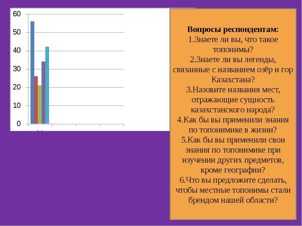 Вопросы респондентам: 1.Знаете ли вы, что такое топонимы? 2.Знаете ли вы леге...