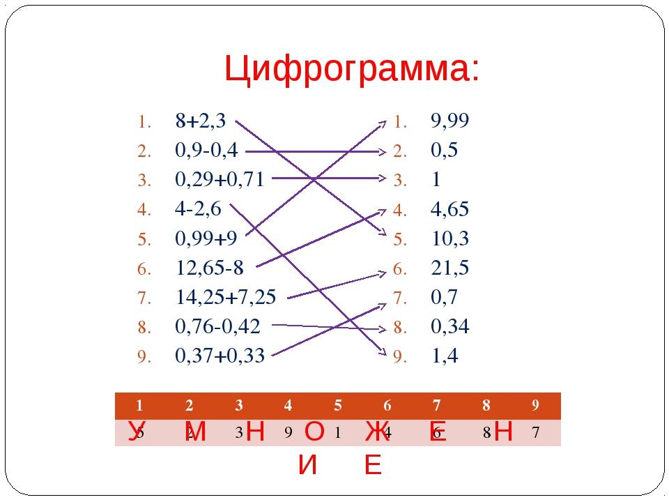 Цифрограмма: 8+2,3 0,9-0,4 0,29+0,71 4-2,6 0,99+9 12,65-8 14,25+7,25 0,76-0,4...