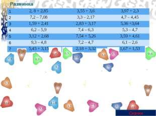 Разминка Скачки 1 2, 8 + 2,85 3,55+ 3,6 3,97+ 2,3 2 7,2– 7,08 3,3– 2,17 4,7–