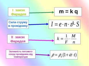 . m = k q І закон Фарадея ІІ закон Фарадея Сила струму в провіднику Залежніст