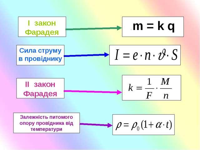 . m = k q І закон Фарадея ІІ закон Фарадея Сила струму в провіднику Залежніст...