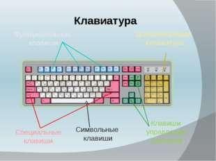 Клавиатура Функциональные клавиши Символьные клавиши Клавиши управления курсо