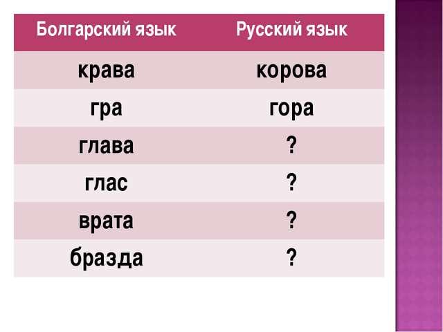 Болгарский языкРусский язык кравакорова грагора глава? глас? врата? бра...