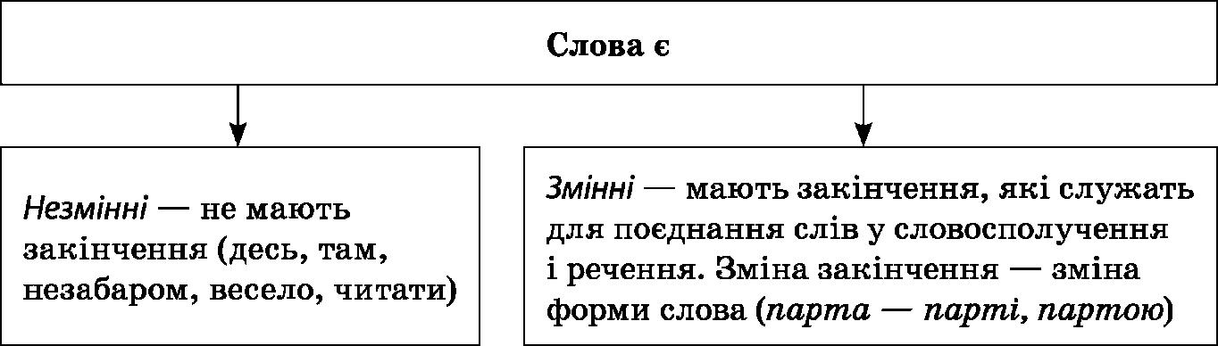 Планування уроків української