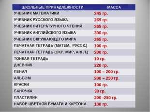 ШКОЛЬНЫЕ ПРИНАДЛЕЖНОСТИМАССА УЧЕБНИК МАТЕМАТИКИ245 гр. УЧЕБНИК РУССКОГО ЯЗЫ