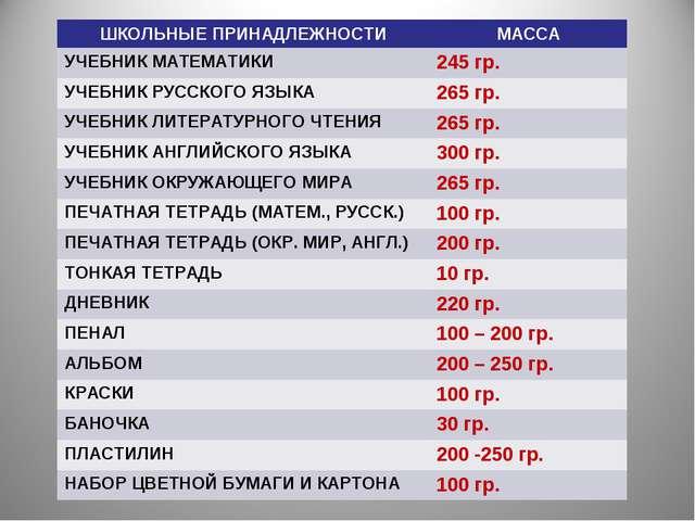 ШКОЛЬНЫЕ ПРИНАДЛЕЖНОСТИМАССА УЧЕБНИК МАТЕМАТИКИ245 гр. УЧЕБНИК РУССКОГО ЯЗЫ...