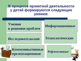 В процессе проектной деятельности у детей формируются следующие умения: Умен