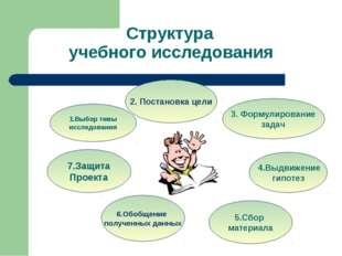 учебного исследования 4.Выдвижение гипотез 5.Сбор материала 1.Выбор темы иссл