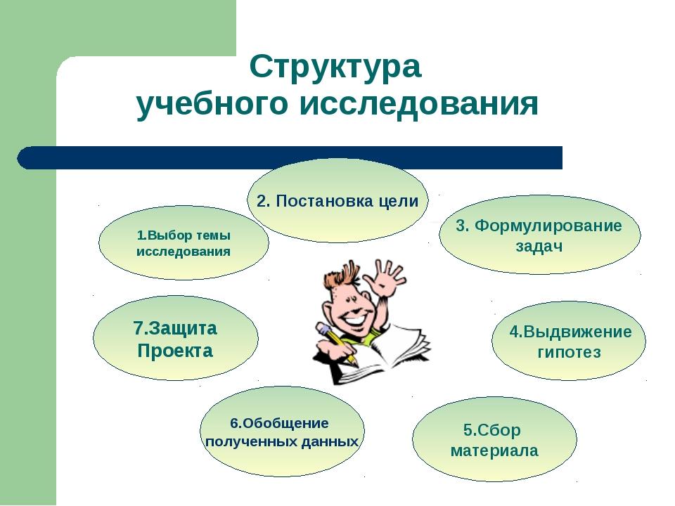 учебного исследования 4.Выдвижение гипотез 5.Сбор материала 1.Выбор темы иссл...