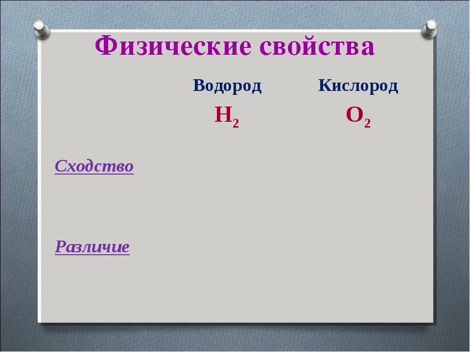 Физические свойства Водород H2Кислород O2 Cходство Различие
