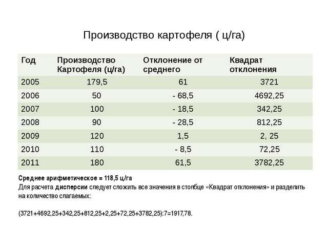 Производство картофеля ( ц/га) Среднее арифметическое = 118,5 ц/га Для расче...