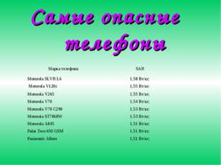 Самые опасные телефоны Марка телефонаSAR Motorola SLVR L61,58 Вт/кг; Motoro