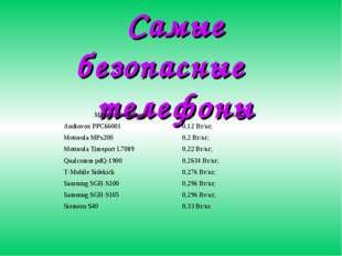 Самые безопасные телефоны Марки телефоновSAR Audiovox PPC660010,12 Вт/кг; M