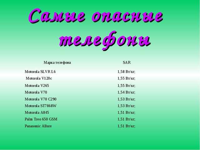Самые опасные телефоны Марка телефонаSAR Motorola SLVR L61,58 Вт/кг; Motoro...
