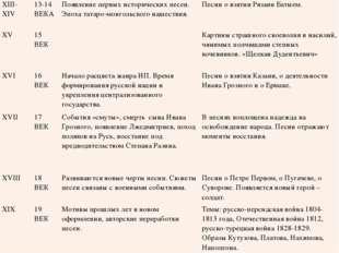 XIII-XIV 13-14 ВЕКА Появление первых исторических песен. Эпоха татаро-монгол