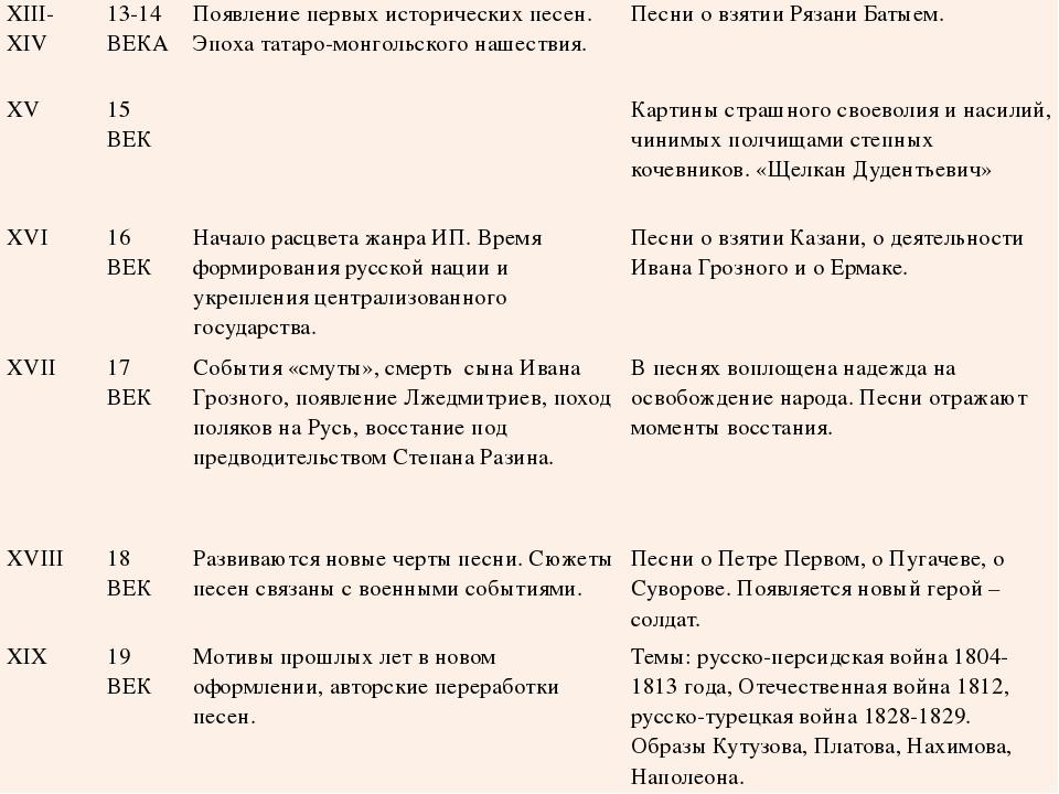 XIII-XIV 13-14 ВЕКА Появление первых исторических песен. Эпоха татаро-монгол...