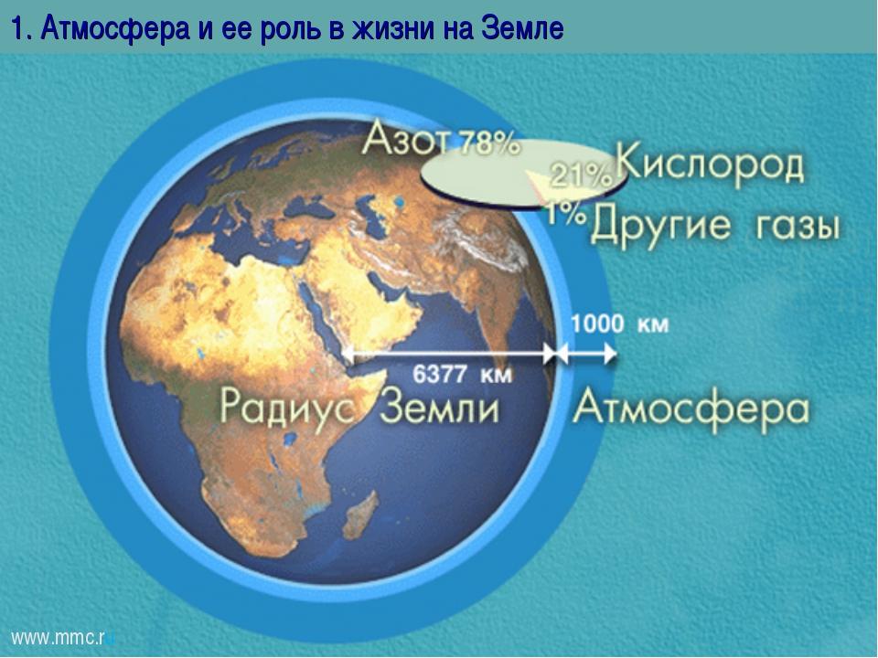 1. Атмосфера и ее роль в жизни на Земле www.mmc.ru