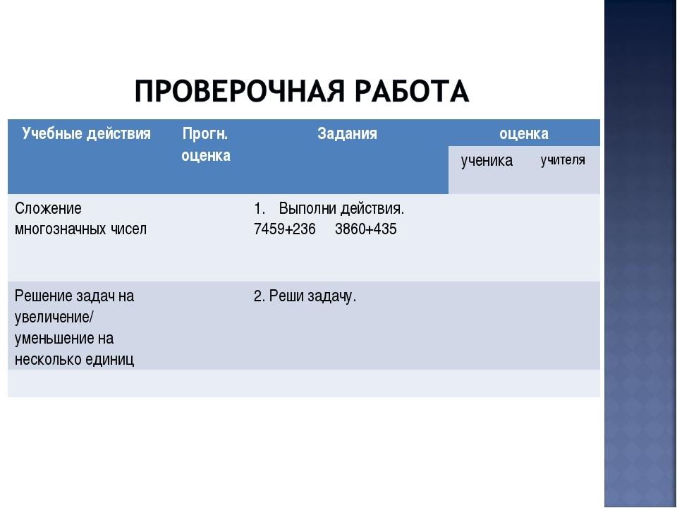 Учебные действияПрогн. оценкаЗаданияоценка ученикаучителя Сложение мног...