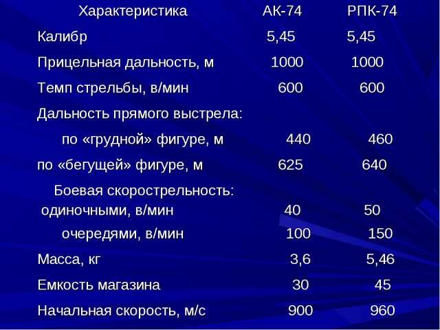 Характеристика АК-74 РПК-74 Калибр  5,45 5,45 Прицельная дальность, м 1...