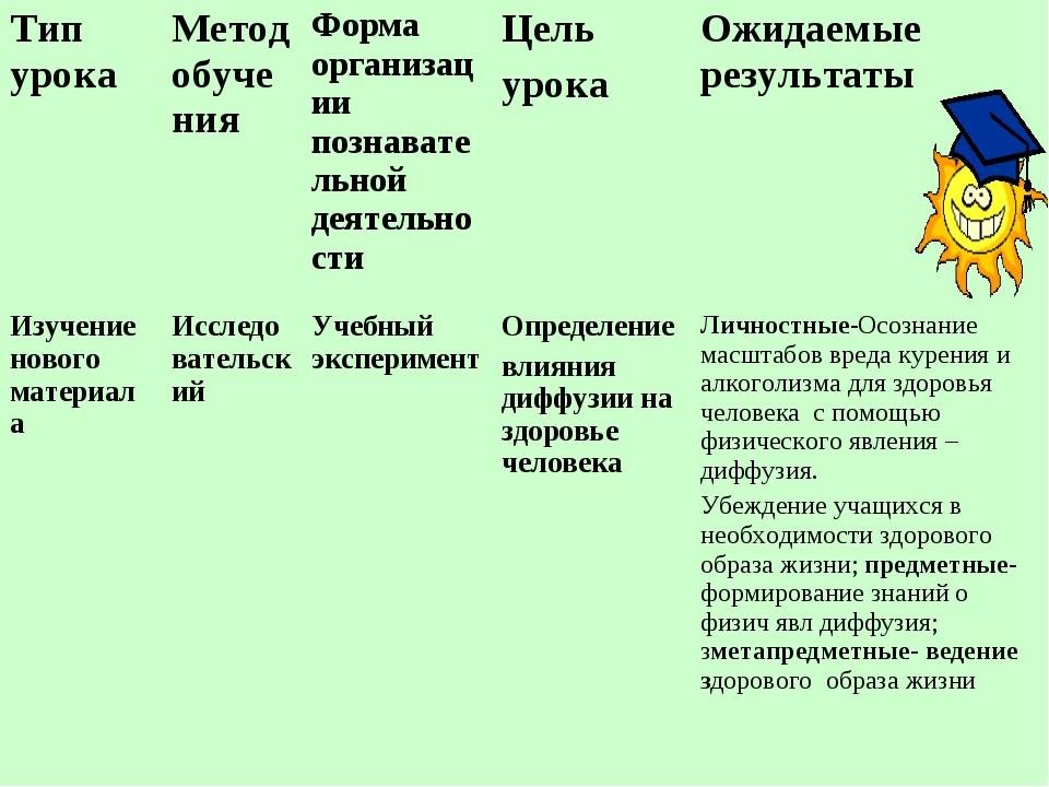 Тип урокаМетод обученияФорма организации познавательной деятельностиЦель у...