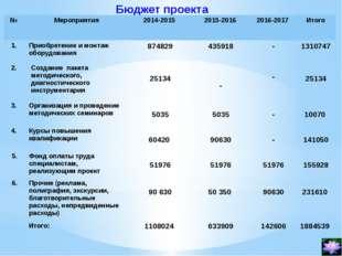 Бюджет проекта № Мероприятия 2014-2015 2015-2016 2016-2017 Итого 1. Приобрете
