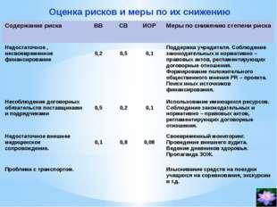 Оценка рисков и меры по их снижению Содержание риска ВВ СВ ИОР Мерыпо снижени
