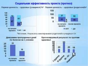 Социальная эффективность проекта (прогноз) Первая ценность – здоровье (учащие
