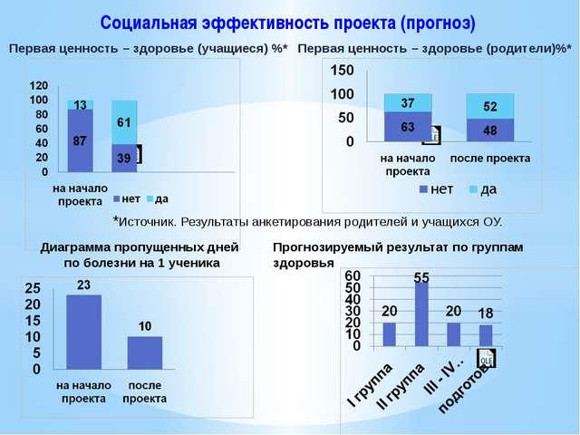 Социальная эффективность проекта (прогноз) Первая ценность – здоровье (учащие...