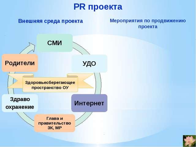 PR проекта Внешняя среда проекта Мероприятия по продвижению проекта Здоровьес...