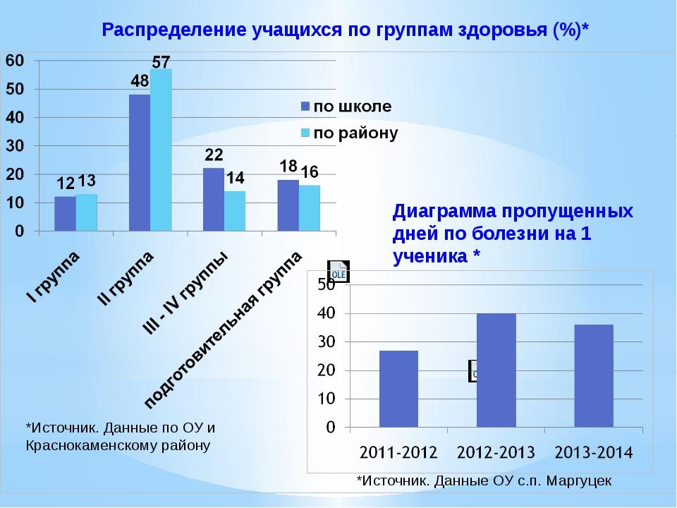 Распределение учащихся по группам здоровья (%)* Диаграмма пропущенных дней по...