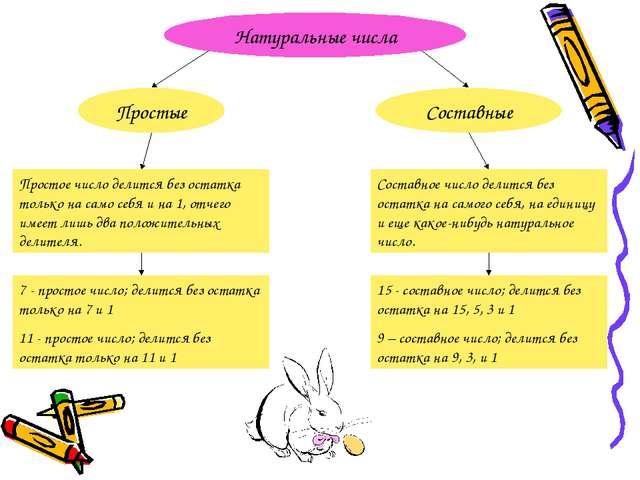 Натуральные числа Простые Составные Простое число делится без остатка только...